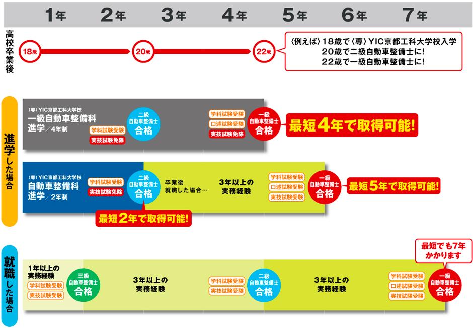 国家資格「一級自動車整備士」への最短コースチャート