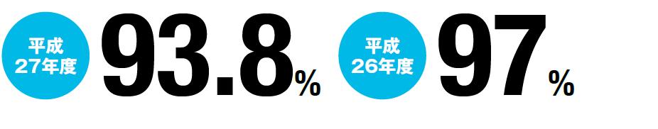 平成27年度 93.8% 平成26年度 97%