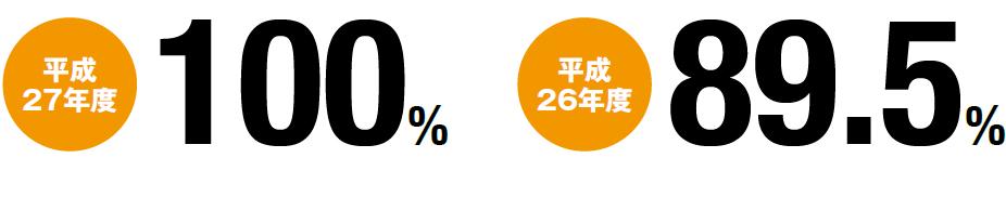平成27年度 100% 平成26年度 89.5%