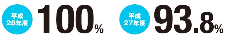 平成28年度 100% 平成27年度 93.8%