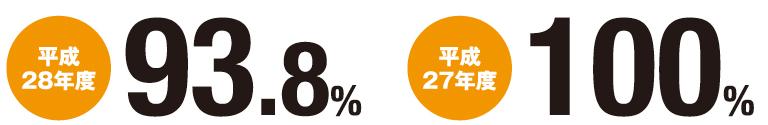 平成28年度 93.8% 平成27年度 100%